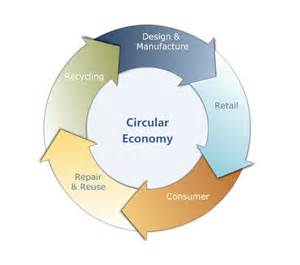 circular economy graphic from design to recycling